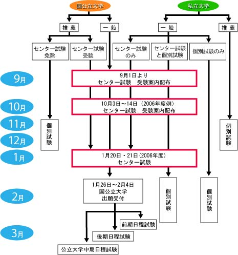 schedule2006